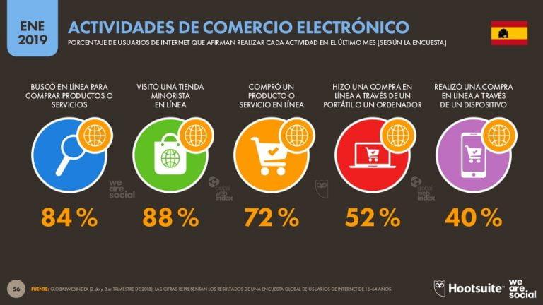 datos-comercio-electronico-en-españa